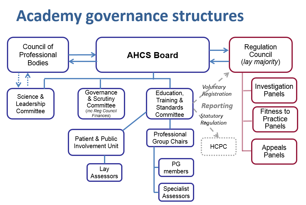 AHCS Governance Structures