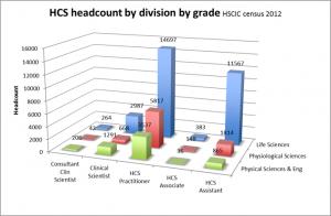 Healthcare Science workforce by grade 2012